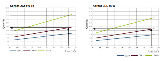 Lighting accounts pelsan aydnlatma as can be seen from the chart 18 units of 89w karpat led luminaire or 19 units of 2x54w t5 karpat should be used in order to obtain the average illuminance ccuart Choice Image